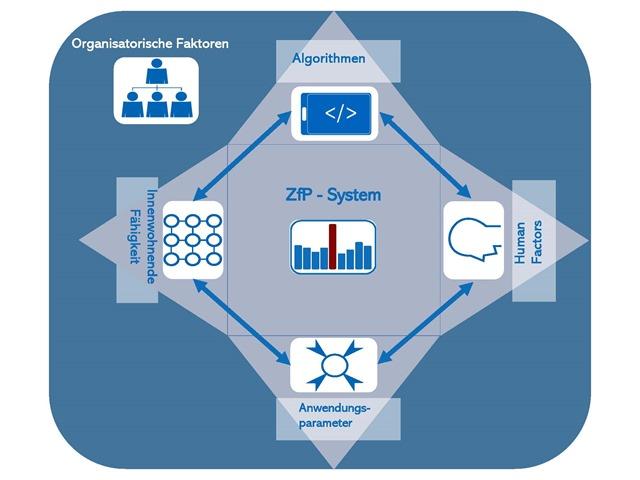 Modulares Modell für die ZfP 4.0 mit den Algorithmen als Einflussfaktor