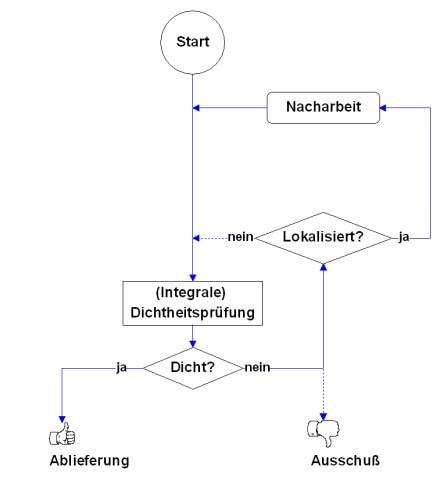 Fein Betriebsablaufdiagramm Ideen - Elektrische ...